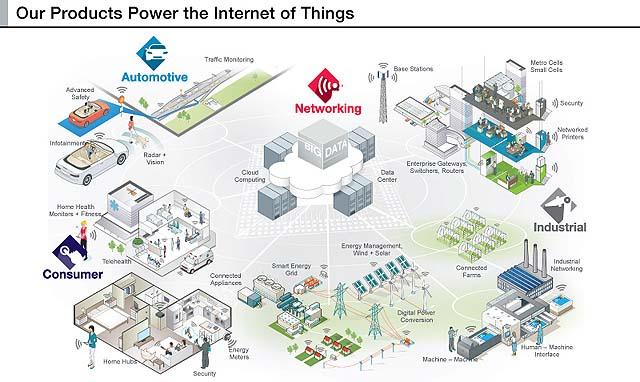 اینترنت اشیاء (IOT) و کلان داده (Big Data)