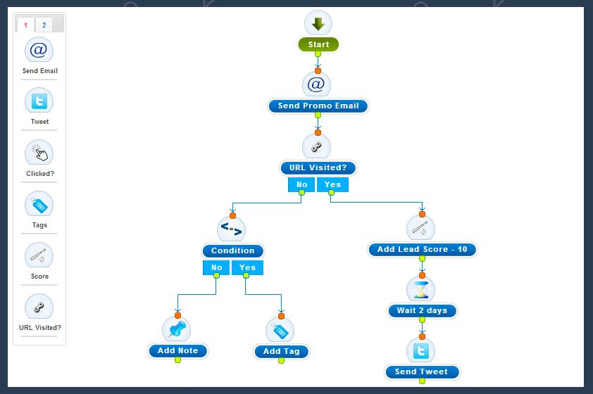 Marketing Automation Workflow نمونه ای از گردش کار اتوماسیون بازاریابی دکتر سعید میرزائی