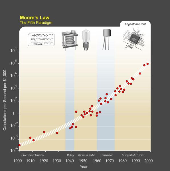 قانون مور نمونه ای از آینده پژوهی است. این مجموعه آماری از روندهای گذشته و حال با هدف برون یابی دقیق روندهای آینده است.