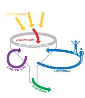 قیف هک رشد (مدل AARRR) از نظر Dave McClure